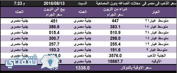 أسعار الذهب اليوم بمصر