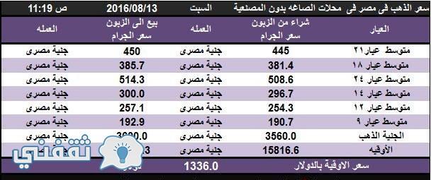 أسعار الذهب تشهد ارتفاعاً اليوم في مصر