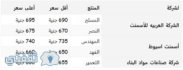اسعار مواد البناء فى مصر اليوم الاحد 2 من أكتوبر مع استقرار في سعر الحديد والأسمنت اليوم