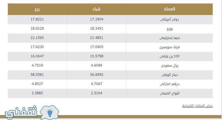 اسعار العملات في البنك المركزي