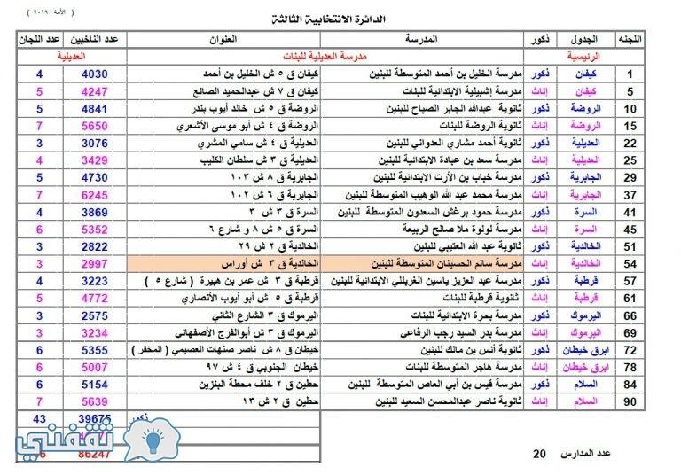 مدارس الانتخابات بالكويت : وزارة التربية تحدد عطلة و اسماء مدارس اقتراع انتخابات مجلس الامة