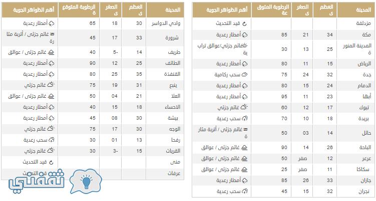 درجات الحرارة اليوم وحالة الطقس في السعودية
