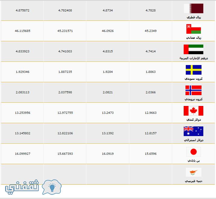 اسعار العملات اليوم في بنك مصر