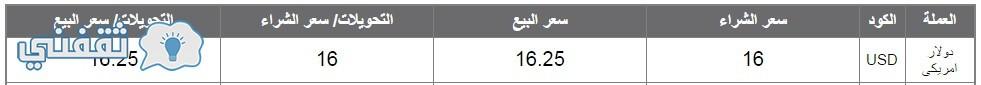 سعر الدولار البنك الأهلي المصري