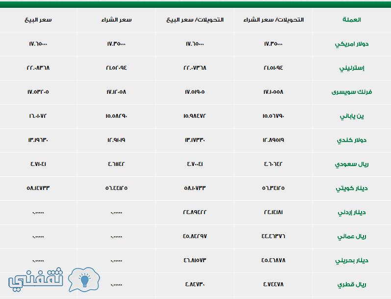 سعر الدولار اليوم- لبنك الأهلي-المصري