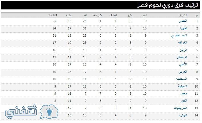 ترتيب فرق دوري نجوم قطر