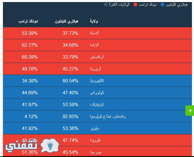 نتائج الانتخابات الامريكية 2016