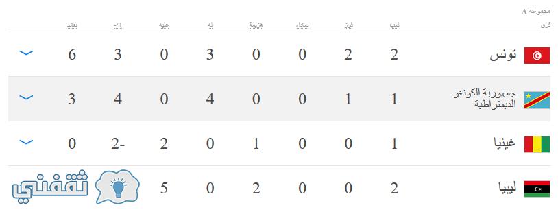 ترتيب مجموعة ليبيا وتونس