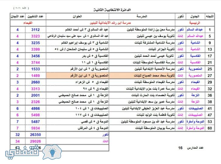 أسماء مدارس الأقتراع المعتمدة في الدائرة الأنتخابية الثانية