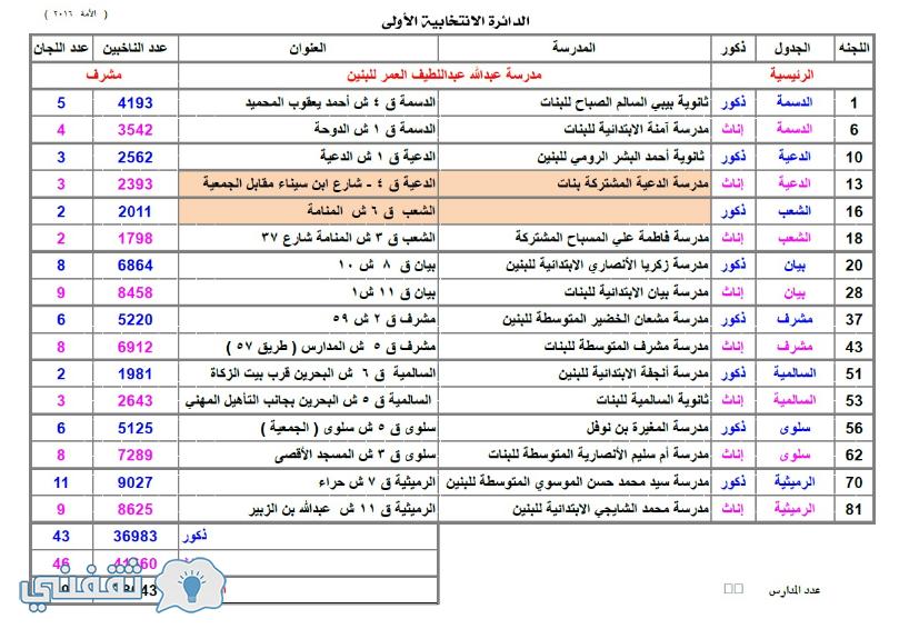 أسماء مدارس الأقتراع المعتمدة في الدائرة الأنتخابية الأولي