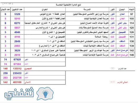 أسماء مدارس الأقتراع المعتمدة في الدائرة الأنتخابية الخامسة