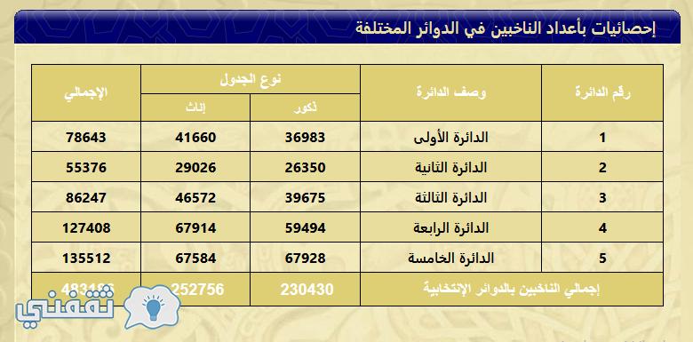 اعداد الناخبين في الكويت