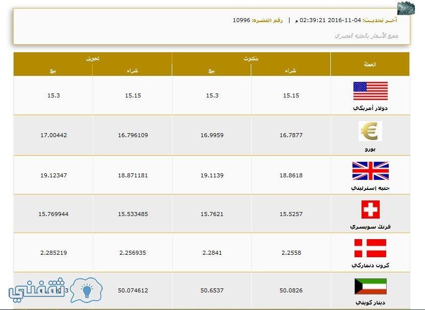 سعر صرف الدولار في بنك مصر