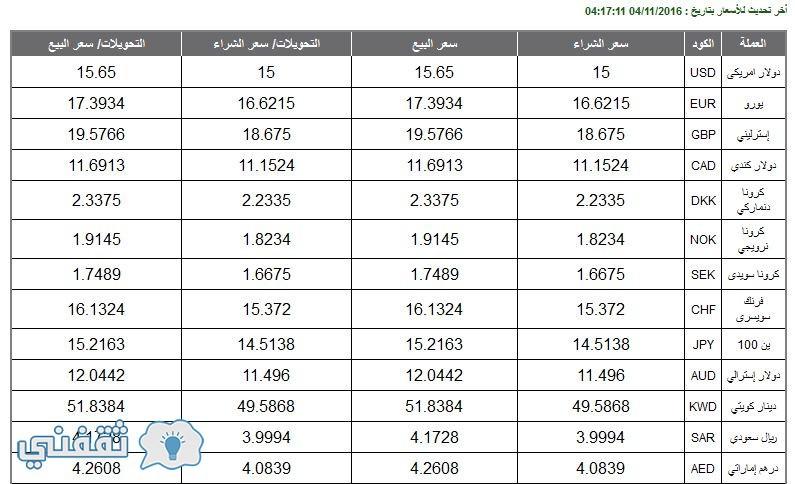 سعر صرف الدولار في البنك الاهلي المصري