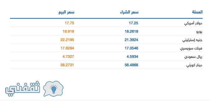 اسعار العملات في البنك التجاري الدولي