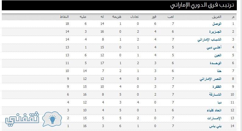 ترتيب فرق الدوري الإماراتي