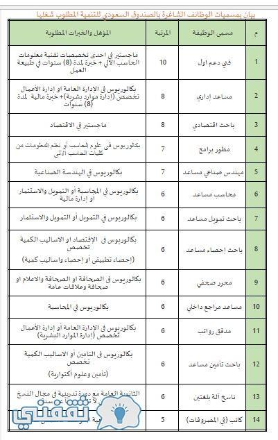 وظائف الصندوق السعودي للتنمية