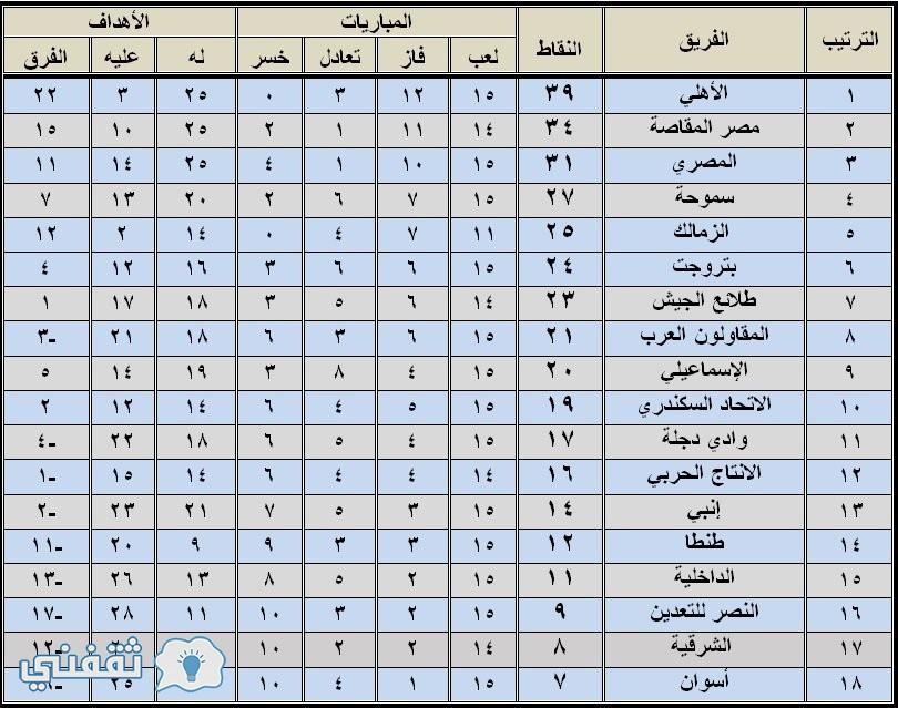 ترتيب الدوري المصرى 2017