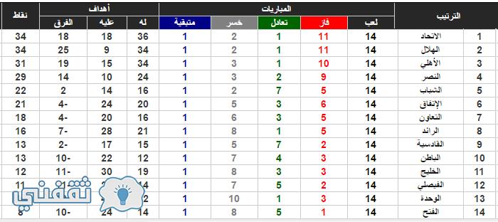 ترتيب دوري جميل السعودي