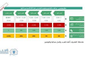 تعرف على قيمة البدل للأسر السعودية في برنامج حساب المواطن