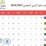 جدول ترتيب دوري عبداللطيف جميل السعودي وترتيب الهدافين 2017 والهلال يحسم اللقب