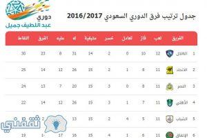 دوري عبداللطيف جميل جدول ترتيب الدوري السعودي وترتيب هدافي دوري جميل 2016/2017