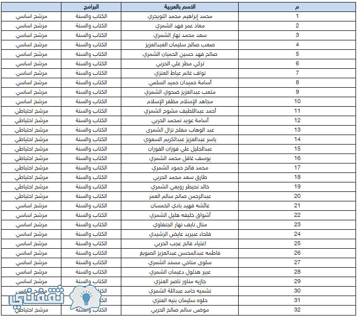 أسماء المقبولين في برنامج الكتاب وسنة بنات وبنين