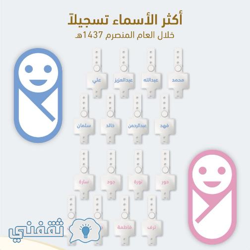 الاحوال المدنية تعلن اكثر الأسماء تسجيلاً خلال عام 1437 في السعودية