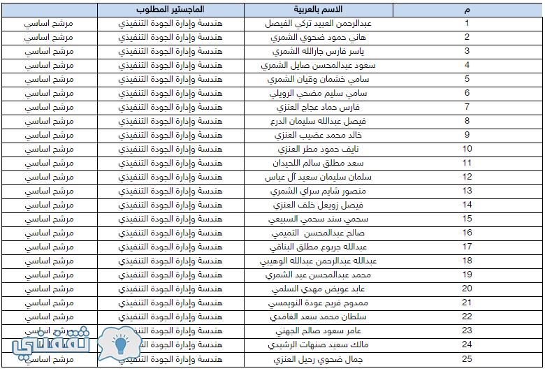 أسماء المقبولين في برنامج ماجستير هندسة وإدارة الجودة التنفيذي