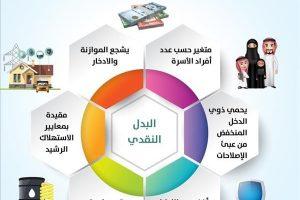 موقع حساب المواطن و الستة فئات المتصدرة للحصول على البدل النقدي من برنامج حساب المواطن