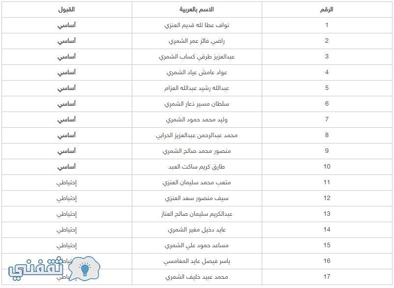 أسماء المقبولين في برنامج المناهج وطرق التدريس ( بنات - بنات )