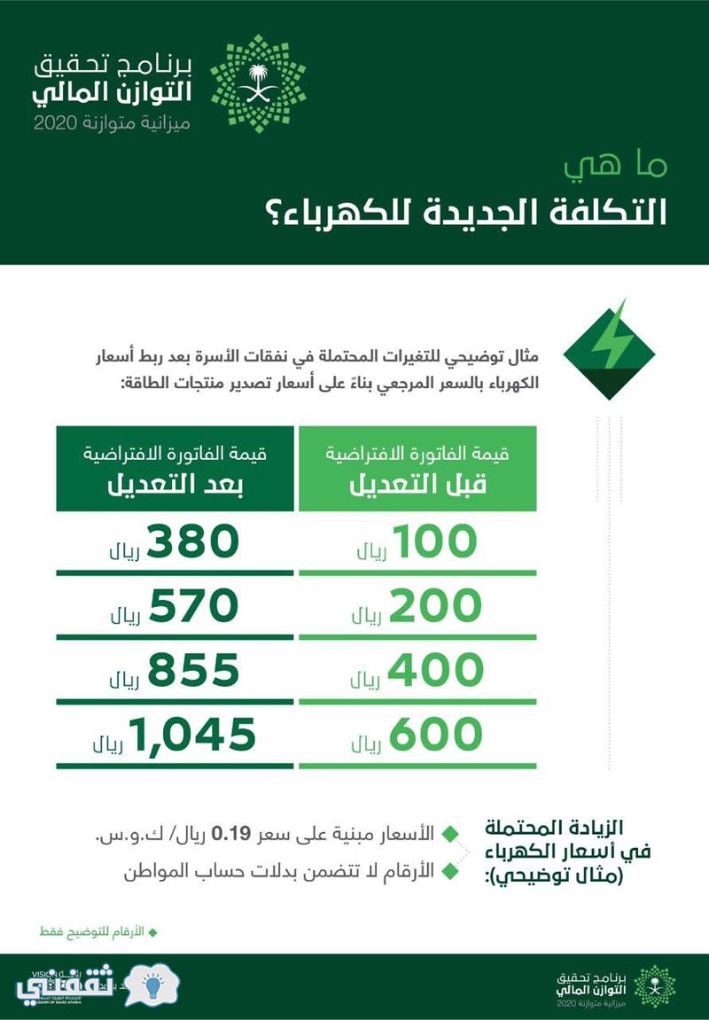 الكهرباء السعودية : اسعار شرائح فاتورة الكهرباء الجديدة ...