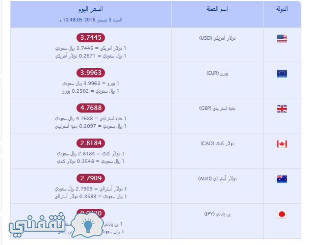 سعر الريال السعودي مقابل العملات الاجنبية