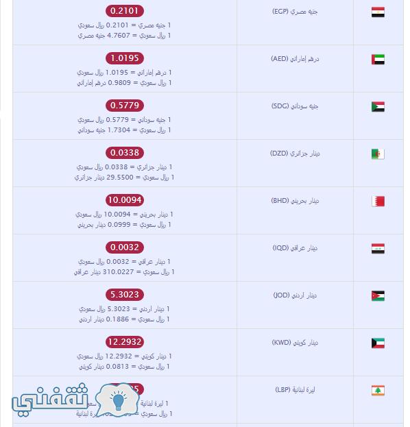 أسعار العملات العربية مقابل الريال السعودي اليوم