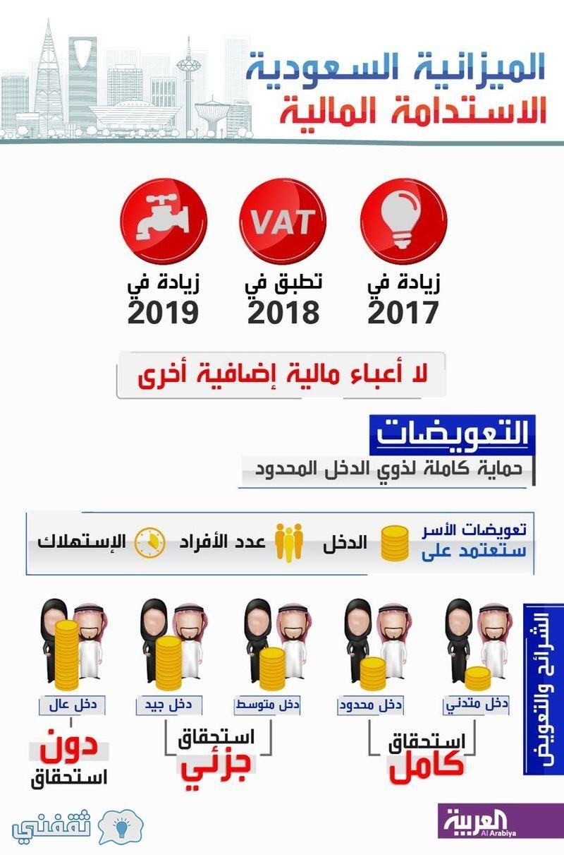 تسجيل حساب المواطن 1438
