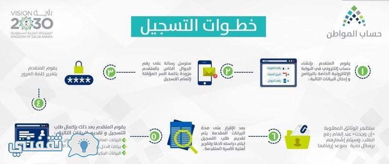 برنامج حساب المواطن 1438