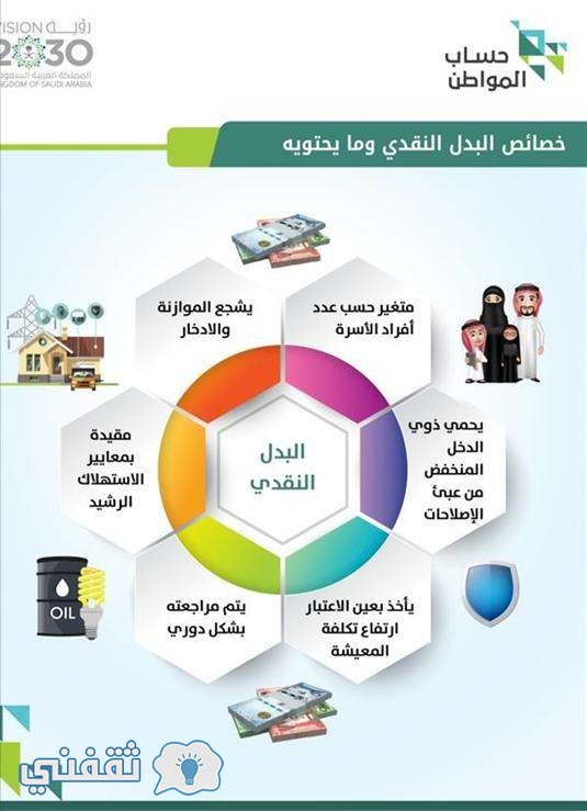 بوابة حساب المواطن السعودي ca.gov.sa : رابط مباشر التسجيل في بوابة حساب المواطن الإلكترونية