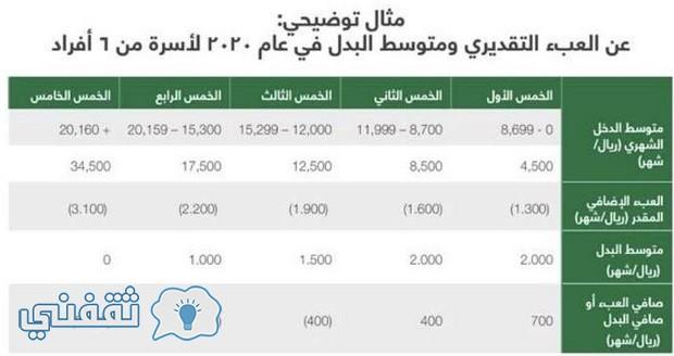 تفعيل المرحلة الثانية من برنامج حساب المواطن .. فكرة حساب المواطن السعودي citizen account