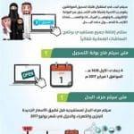 التسجيل في برنامج حساب المواطن 1438 هجريه : اعلان مدة التسجيل و صرف بدل برنامج المواطن