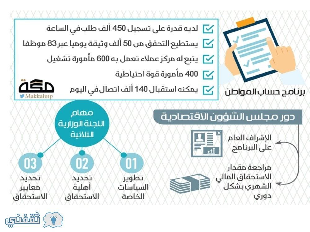 موقع حساب المواطن