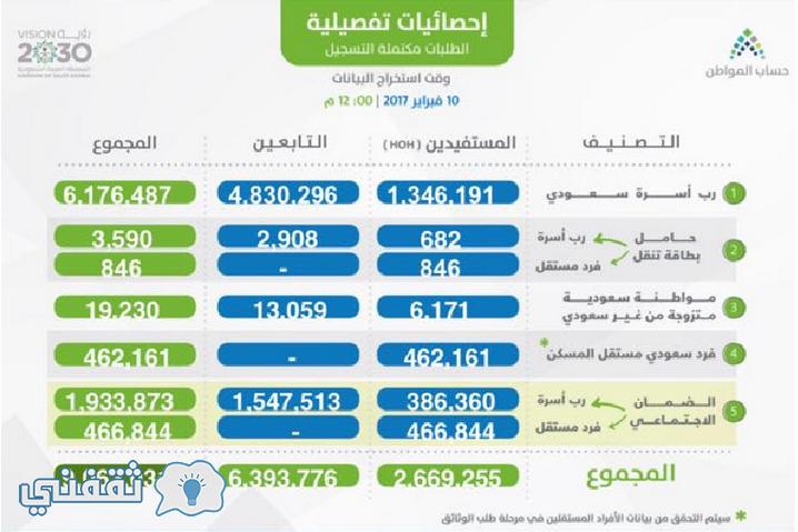 بوابة حساب المواطن السعودي البواية الالكترونية وكيفية التسجيل والدخول وأليات كيفية حساب الدعم النقدي ca.gov.sa اليوم الثاني عشر