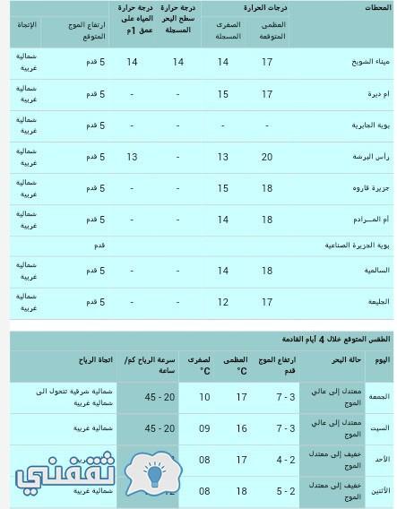 إدارة الأرصاد الجوية الكويتية