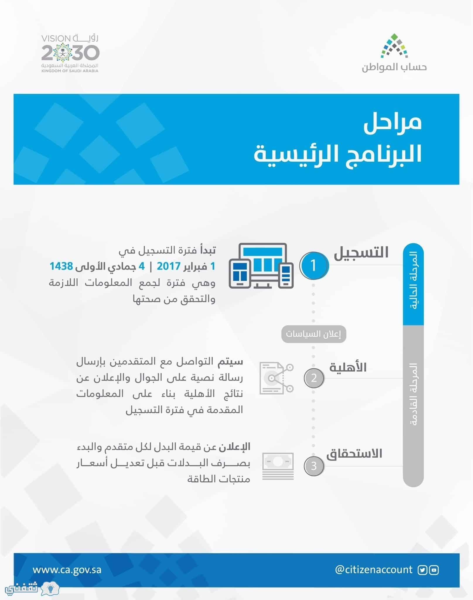 مراحل برنامج حساب المواطن الرئيسية