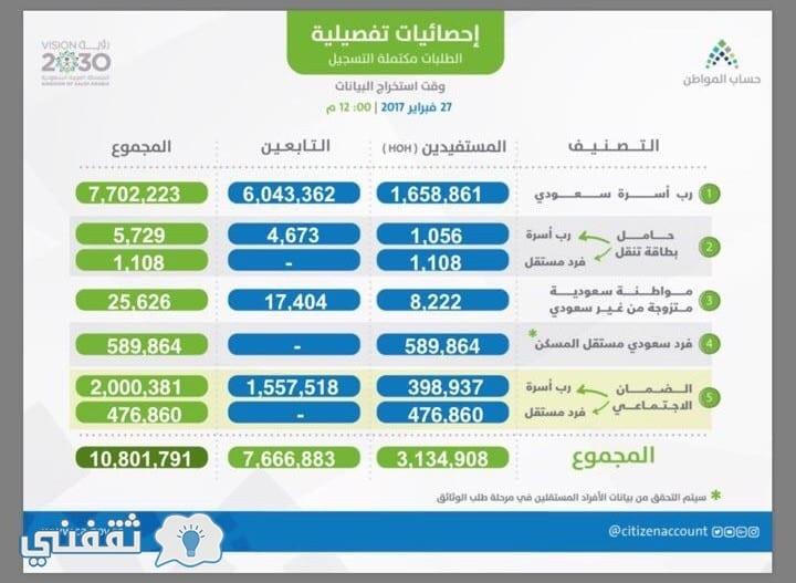 إحصائيات حساب المواطن