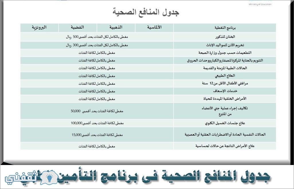جدول المنافع الصحية فى برنامج التأمين الطبي