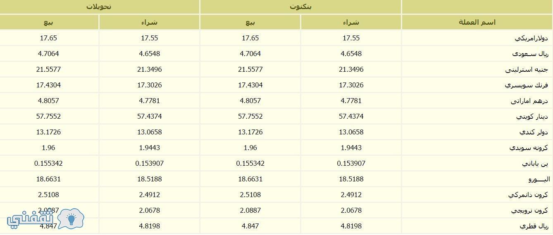 بنك فيصل الاسلامي