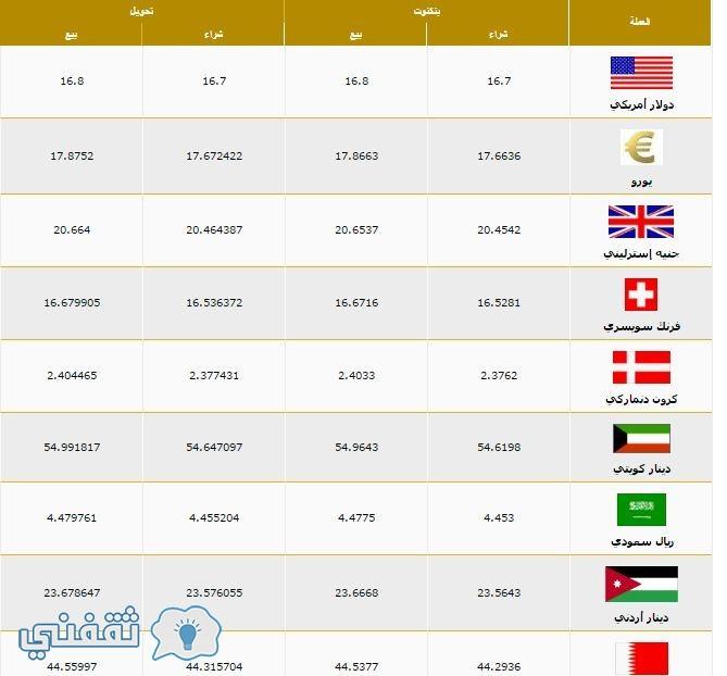 سعر الدولار بنك مصر