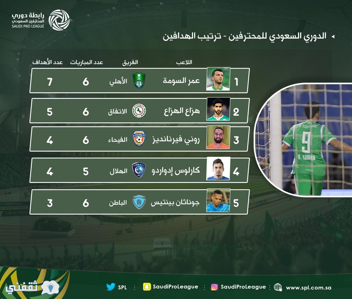 ترتيب فرق دوري جميل السعودي بعد ختام الجولة الـ6 وترتيب هدافي الدوري السعودي الآن