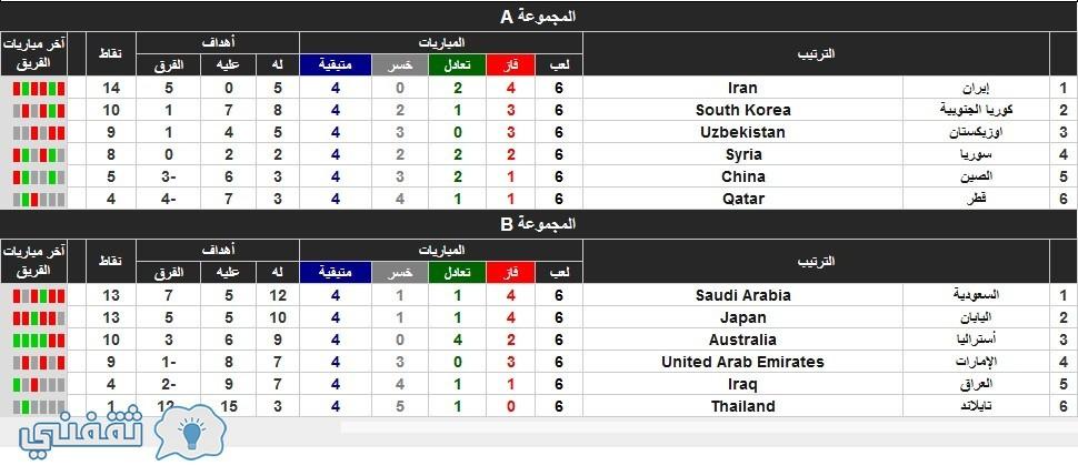 جدول فرق تصفيات كأس العالم لكرة القدم 2018