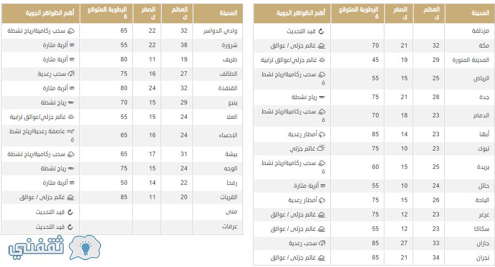 درجات الحرارة اليوم في المملكة العربية السعودية وتوقعات بسقوط الأمطار وتقلبات جوية حتى الاثنين القادم